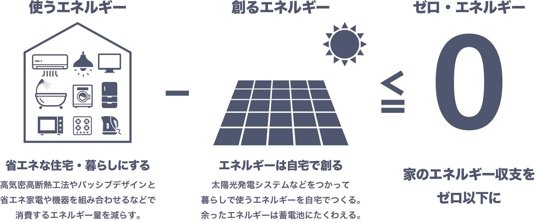 ゼロ・エネルギー住宅の概念
